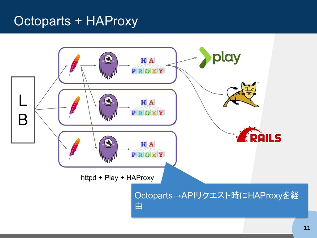 Octoparts + HAProxy 11 httpd + Play + HAProxy L...