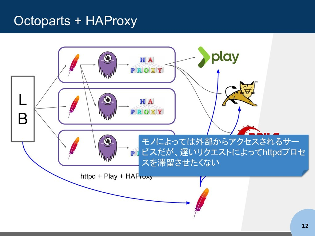 Octoparts + HAProxy 12 httpd + Play + HAProxy L...