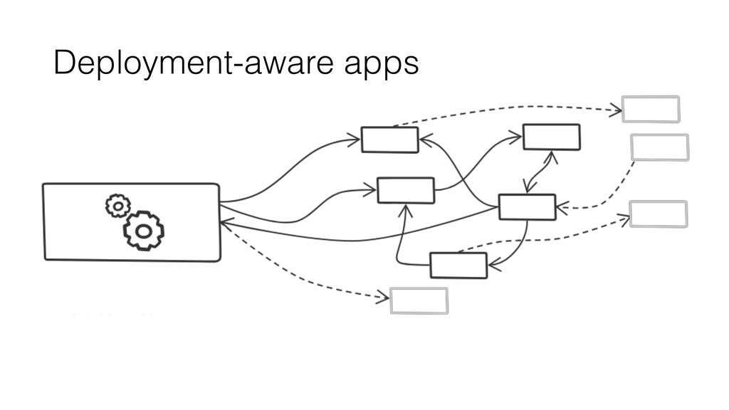 Deployment-aware apps