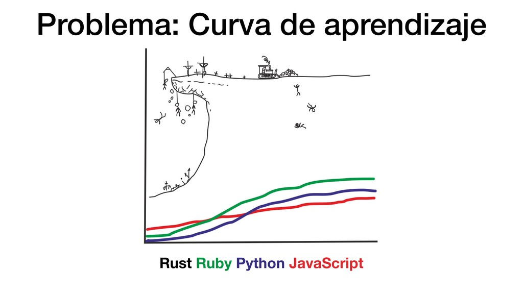 Problema: Curva de aprendizaje Rust Ruby Python...