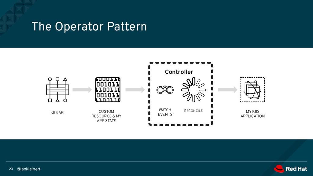 @jankleinert 23 The Operator Pattern K8S API CU...