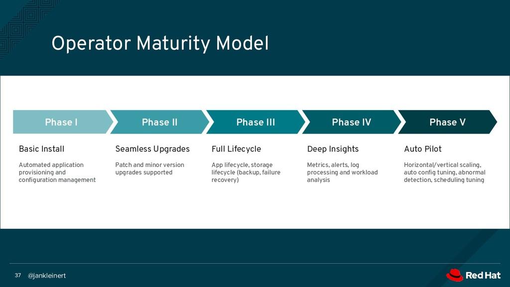 @jankleinert 37 Operator Maturity Model Phase I...