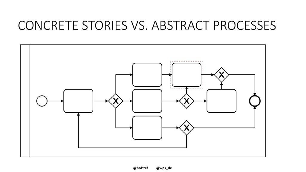 @hofstef @wps_de CONCRETE STORIES VS. ABSTRACT ...