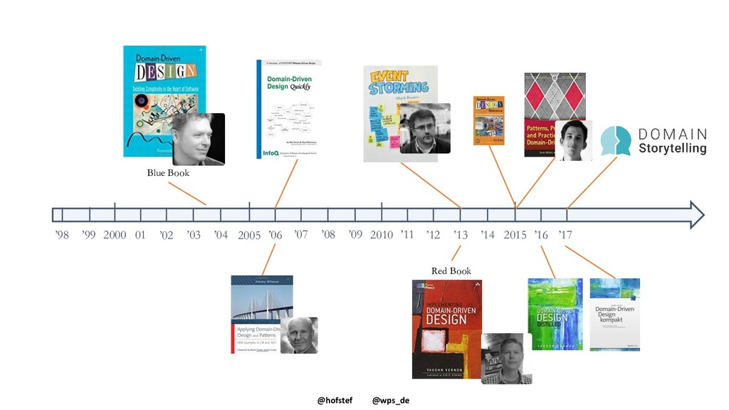@hofstef @wps_de Blue Book Red Book 2015 '16 '1...