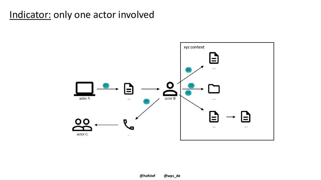 @hofstef @wps_de Indicator: only one actor invo...