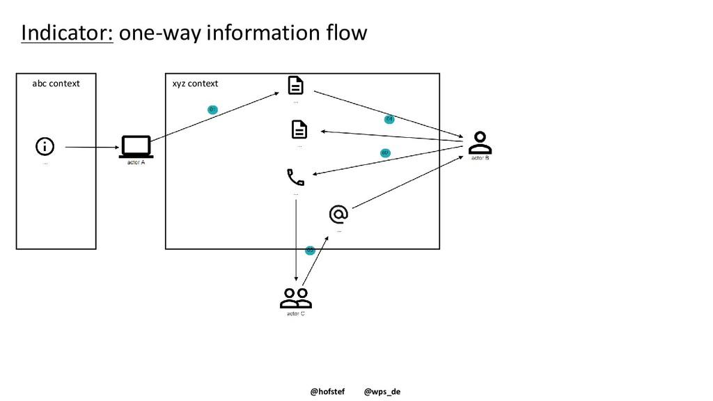 @hofstef @wps_de Indicator: one-way information...