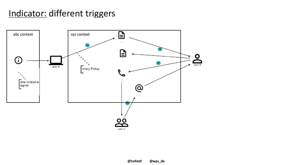 @hofstef @wps_de Indicator: different triggers ...