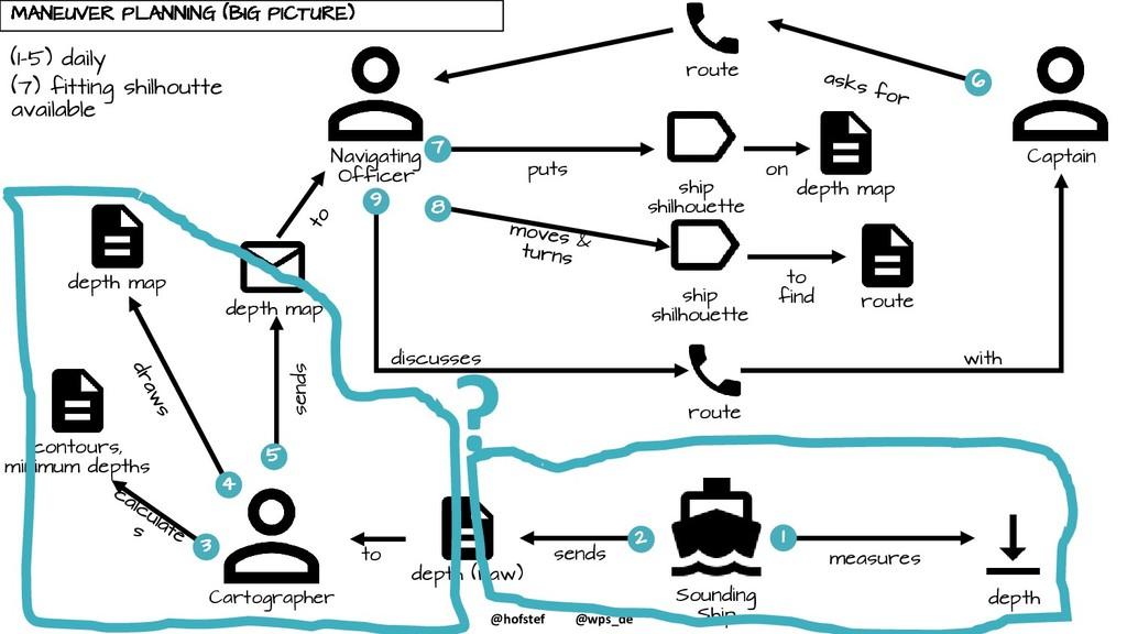 @hofstef @wps_de puts Navigating Officer Captai...