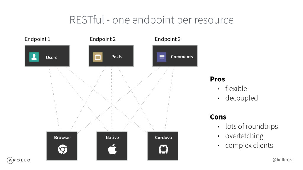 RESTful - one endpoint per resource Endpoint 1 ...