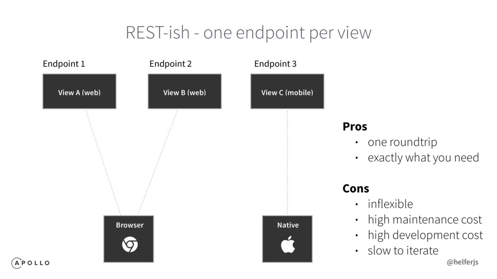 REST-ish - one endpoint per view Endpoint 1 End...