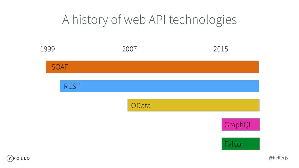 A history of web API technologies SOAP 1999 RES...