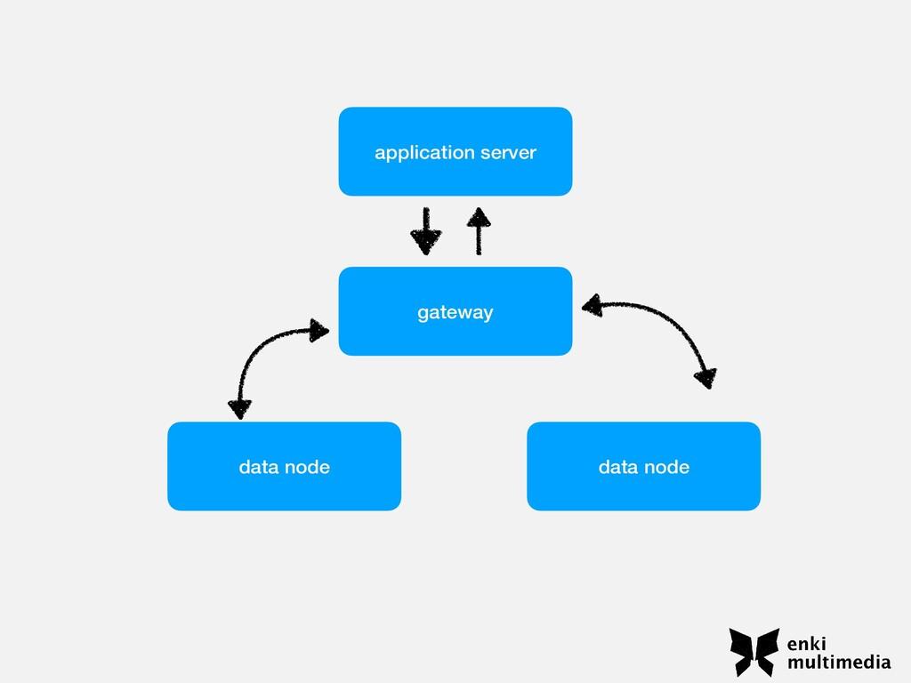 application server gateway data node data node