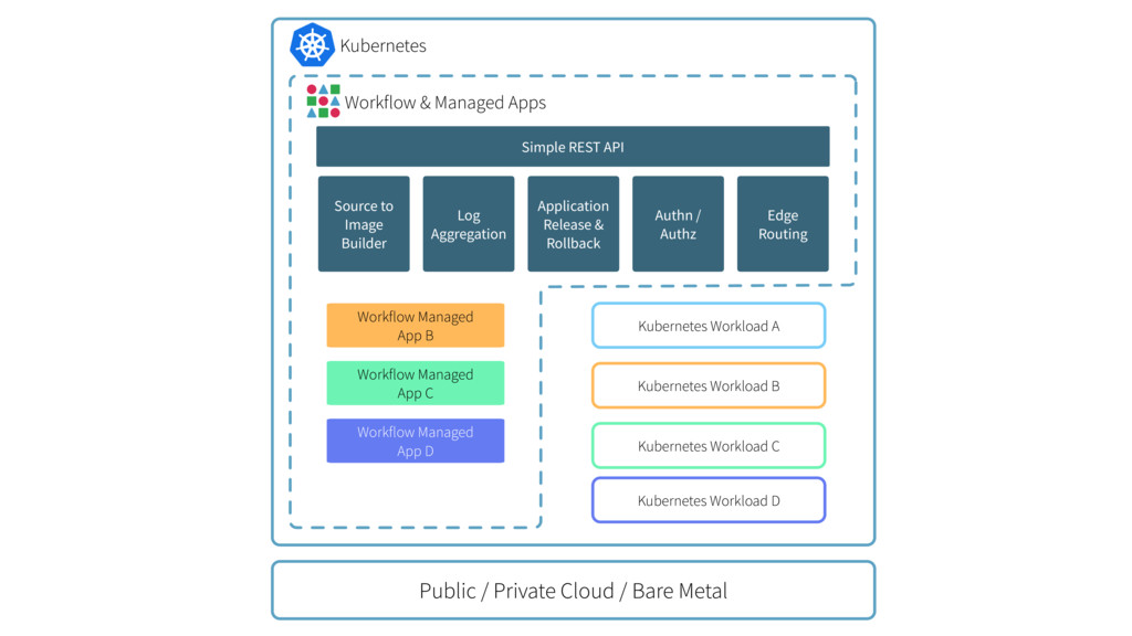 Public / Private Cloud / Bare Metal Workflow Ma...