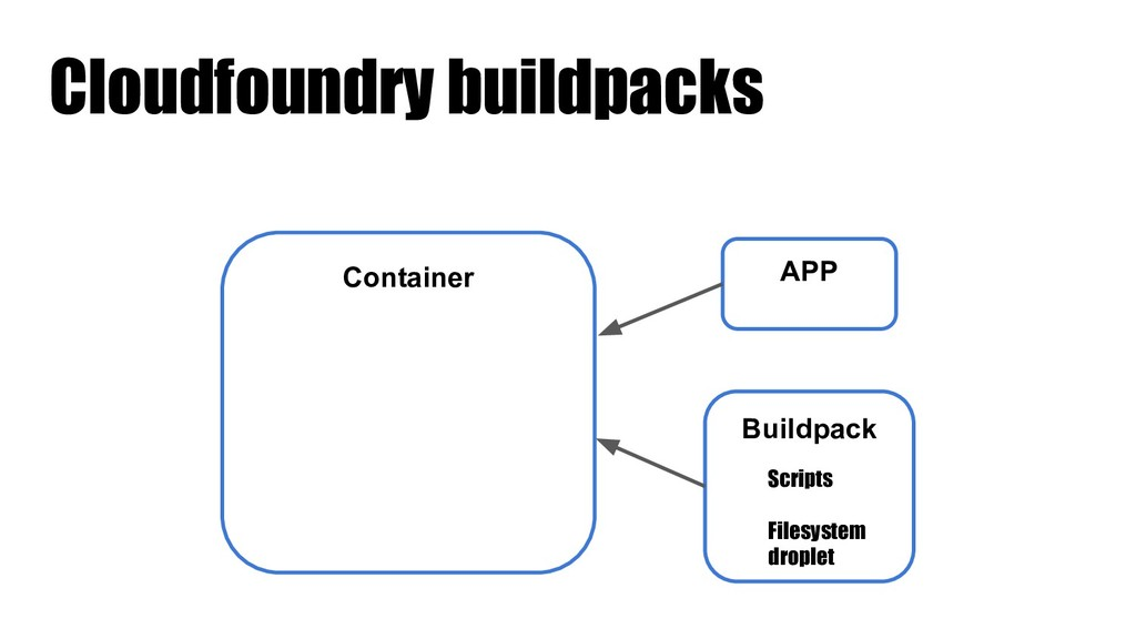 Cloudfoundry buildpacks Container APP Buildpack...