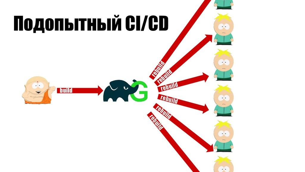 Подопытный CI/CD build rebuild rebuild rebuild ...