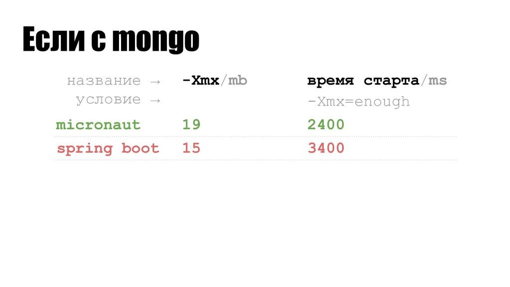 название →__ условие →__ -Xmx/mb время старта/m...