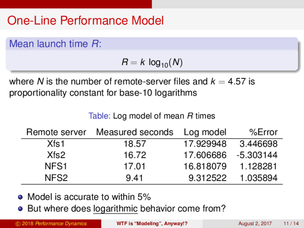 One-Line Performance Model Mean launch time R: ...