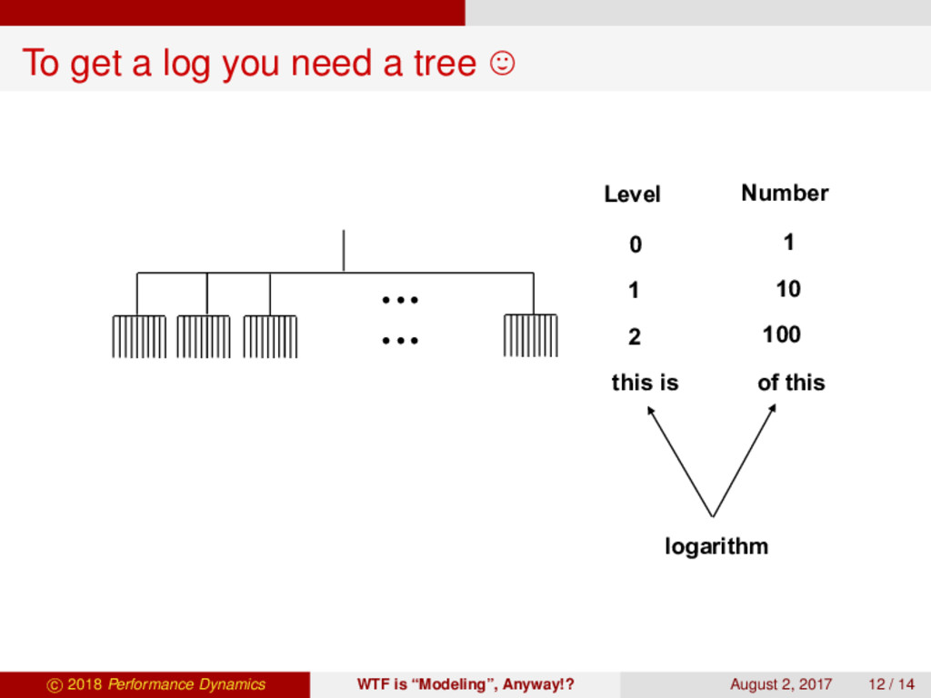 To get a log you need a tree 27 To Get a Log, Y...