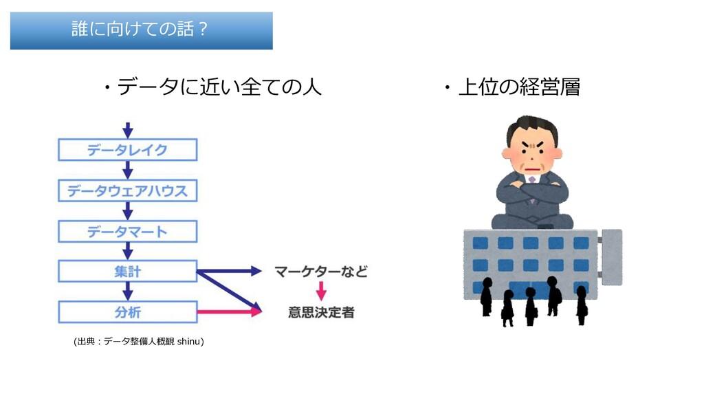 ・データに近い全ての人 誰に向けての話? (出典:データ整備人概観 shinu) ・上位の経営層