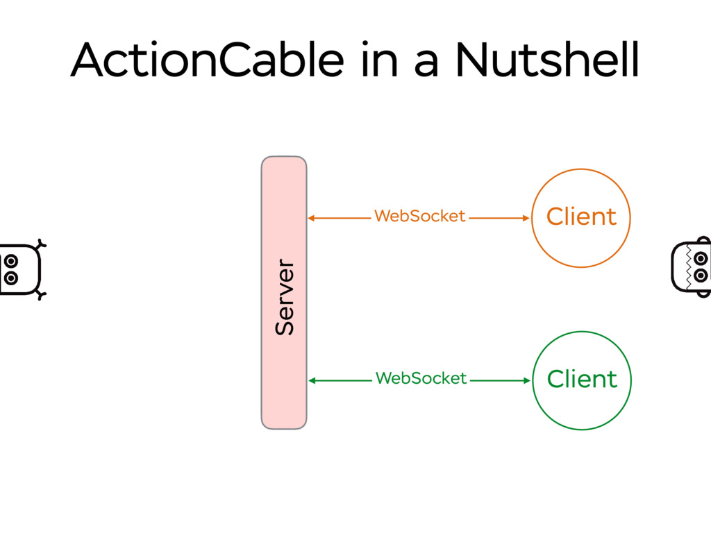 ActionCable in a Nutshell Server Client WebSock...