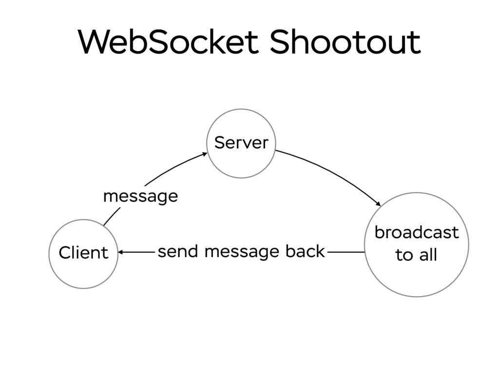 WebSocket Shootout Client Server broadcast to a...