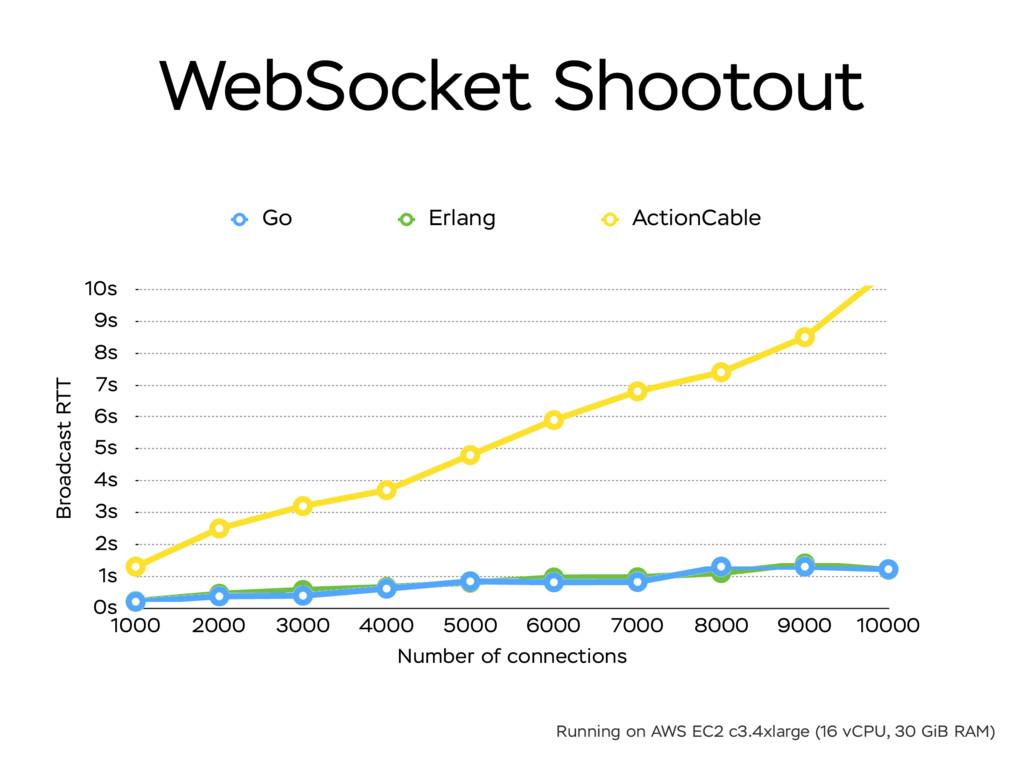 WebSocket Shootout Broadcast RTT 0s 1s 2s 3s 4s...