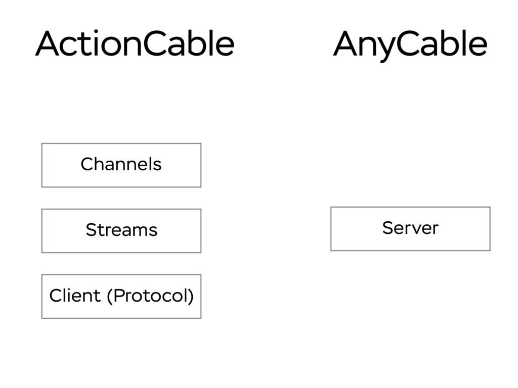 Server Channels Streams Client (Protocol) Actio...