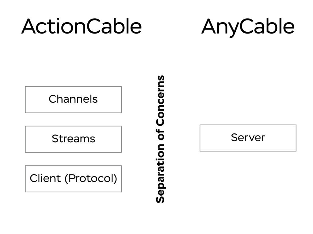 Server Channels Streams Client (Protocol) Separ...