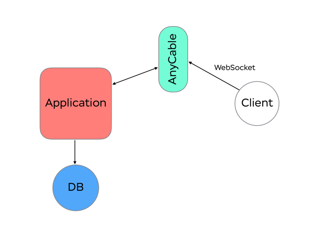 Application AnyCable Client WebSocket DB