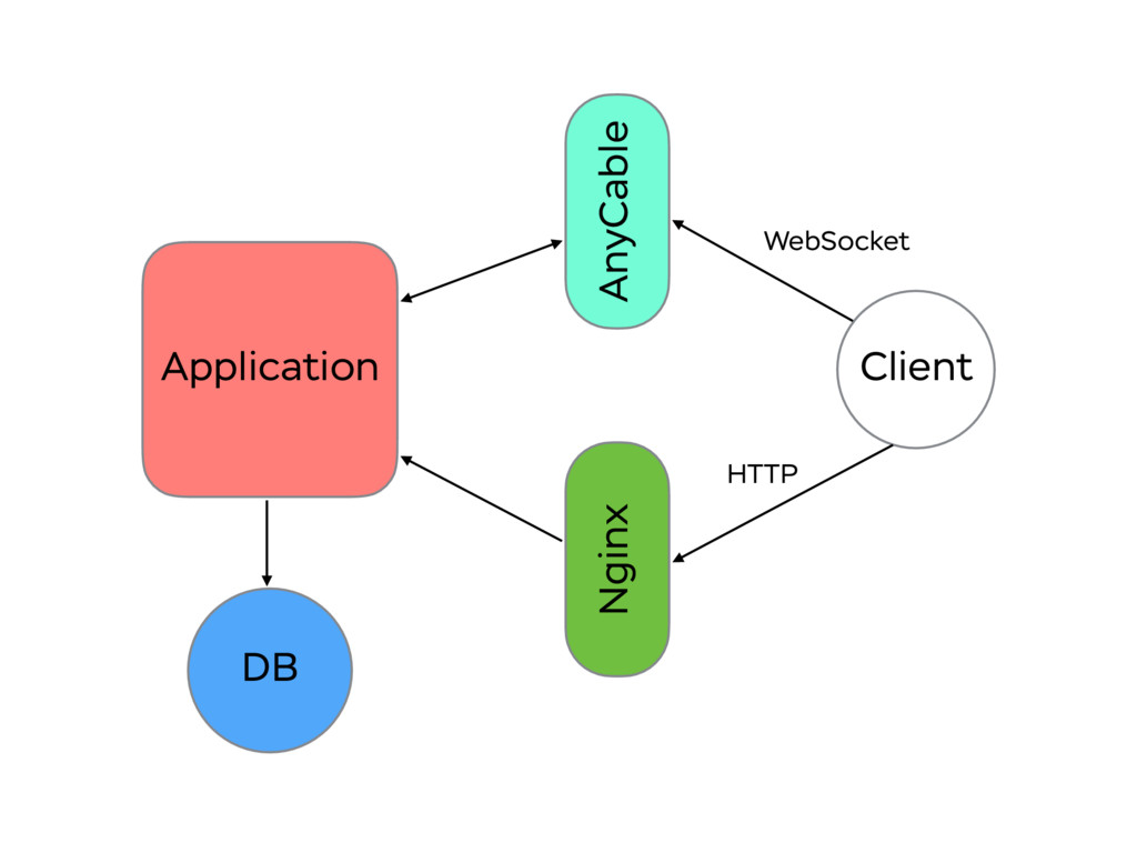 Application AnyCable Client WebSocket Nginx HTT...