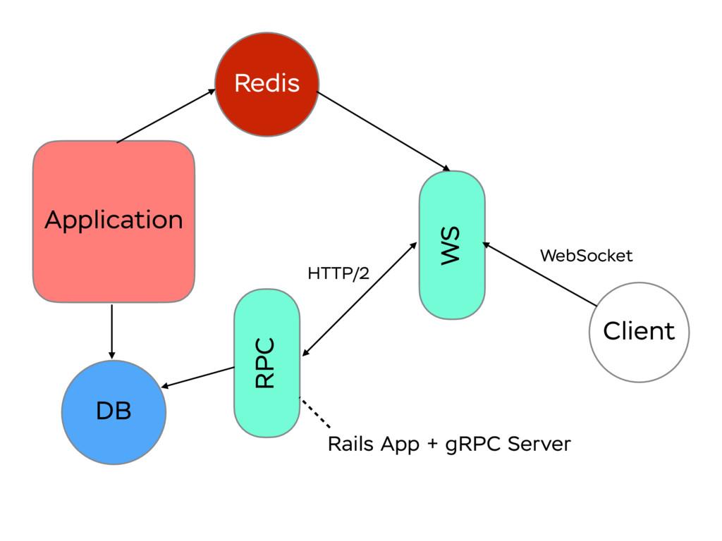 Application WS Client WebSocket DB HTTP/2 RPC R...