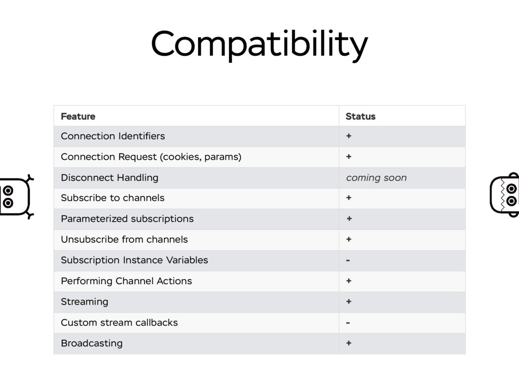 Compatibility Feature Status Connection Identifi...