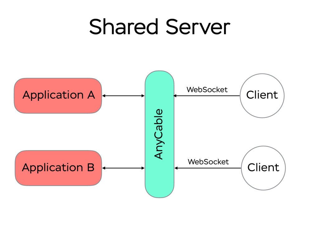Shared Server Application A AnyCable Client Web...