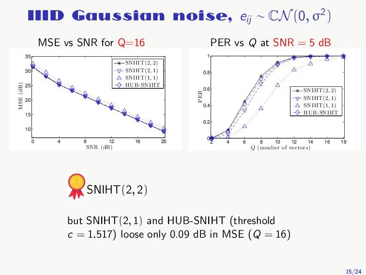 IIID Gaussian noise, eij ∼ CN (0, σ2) MSE vs SN...