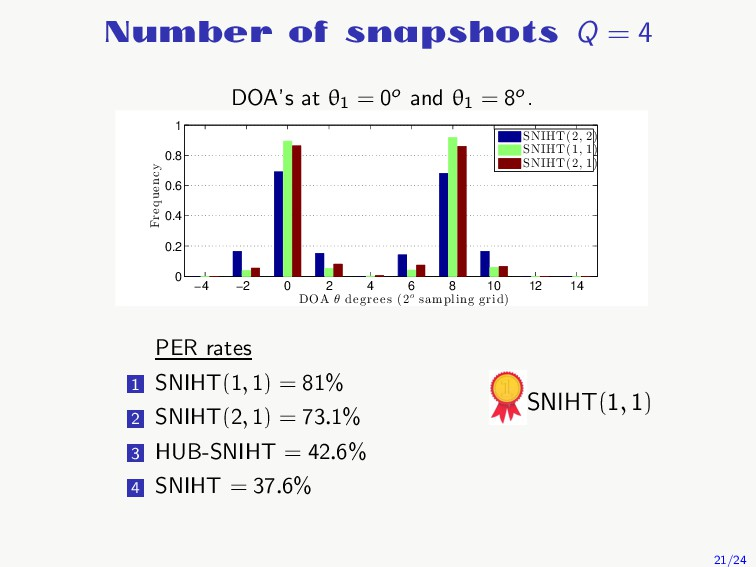 Number of snapshots Q = 4 DOA's at θ1 = 0o and ...
