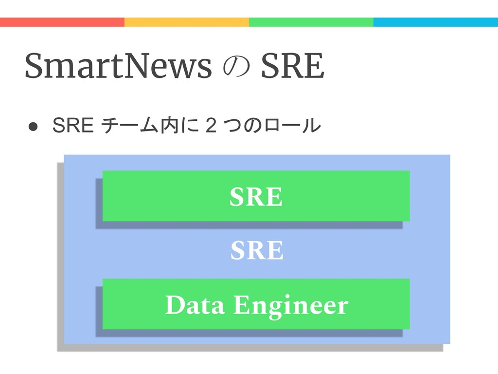 SmartNews の SRE ● SRE チーム内に 2 つのロール SRE SRE Dat...