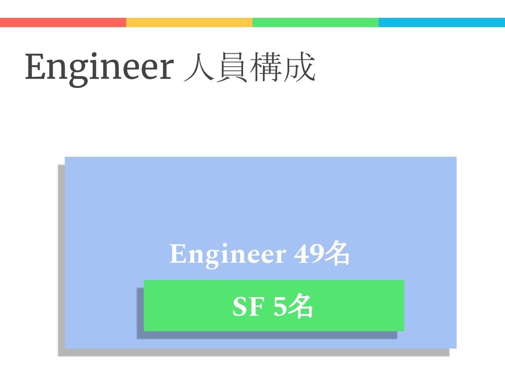 Engineer 人員構成 Engineer 49名 SF 5名