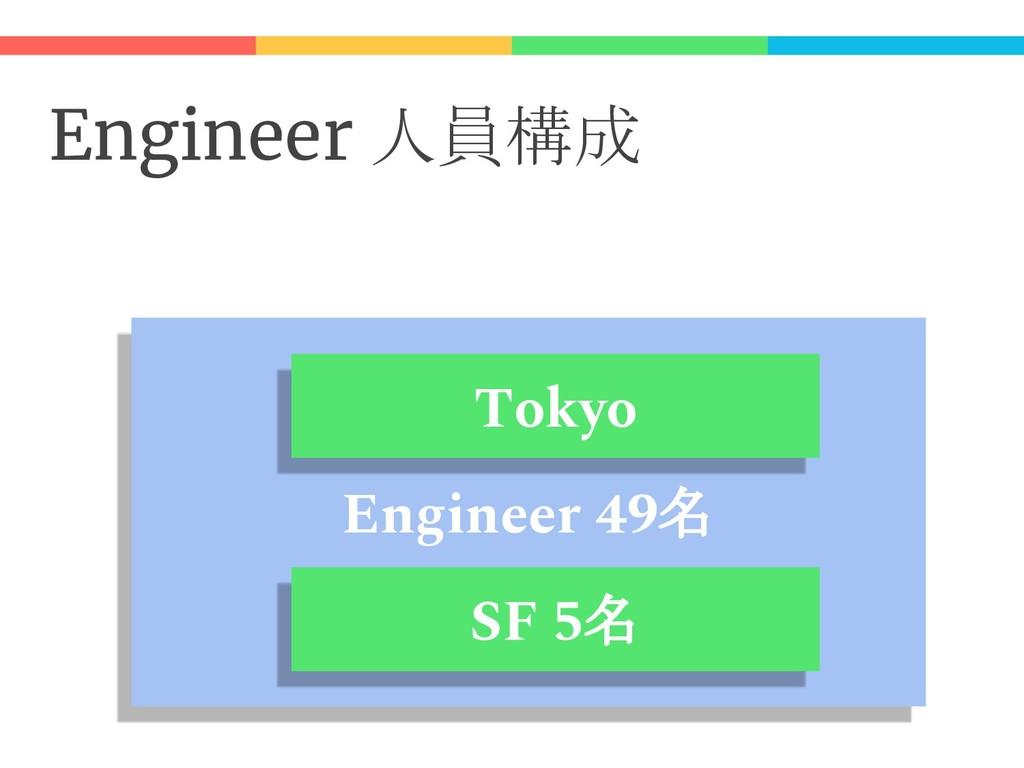 Engineer 人員構成 Engineer 49名 SF 5名 Tokyo