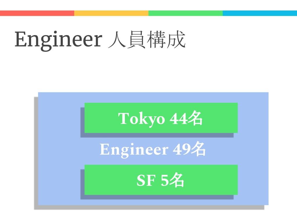 Engineer 人員構成 Engineer 49名 SF 5名 Tokyo 44名