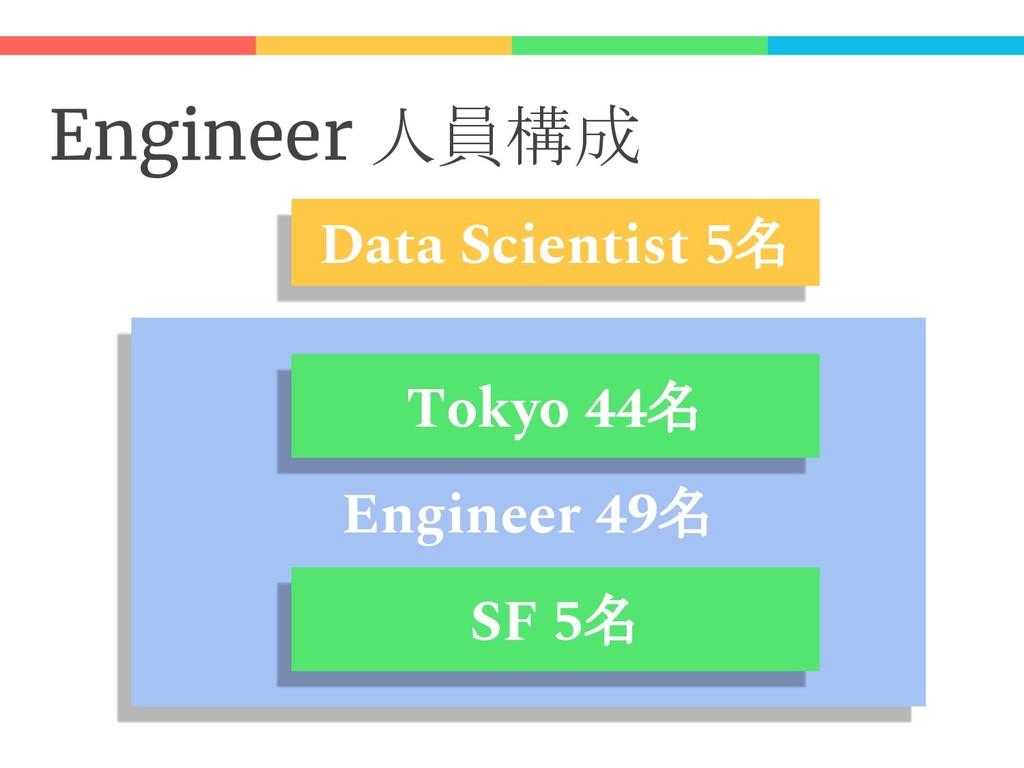 Engineer 人員構成 Engineer 49名 SF 5名 Tokyo 44名 Data...