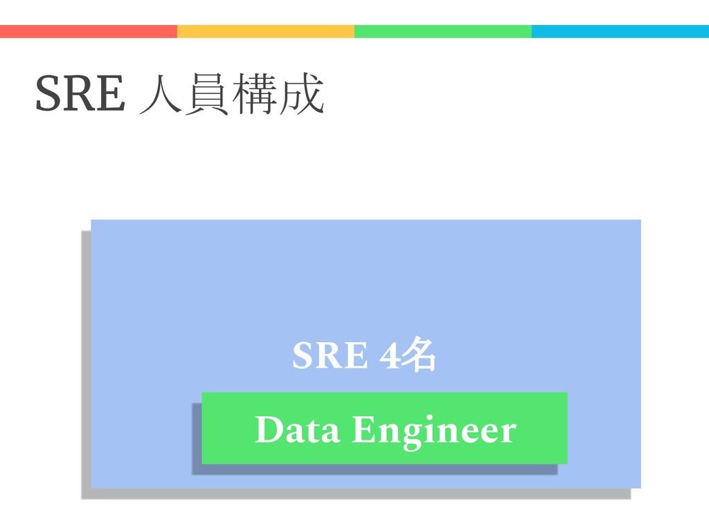 SRE 人員構成 SRE 4名 Data Engineer