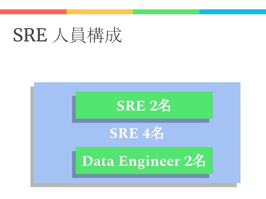 SRE 人員構成 SRE 4名 SRE 2名 Data Engineer 2名