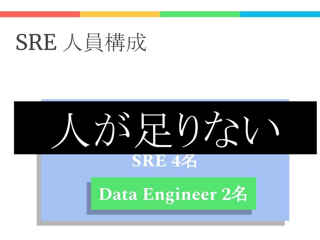 SRE 人員構成 SRE 4名 SRE 2名 Data Engineer 2名 人が足りない