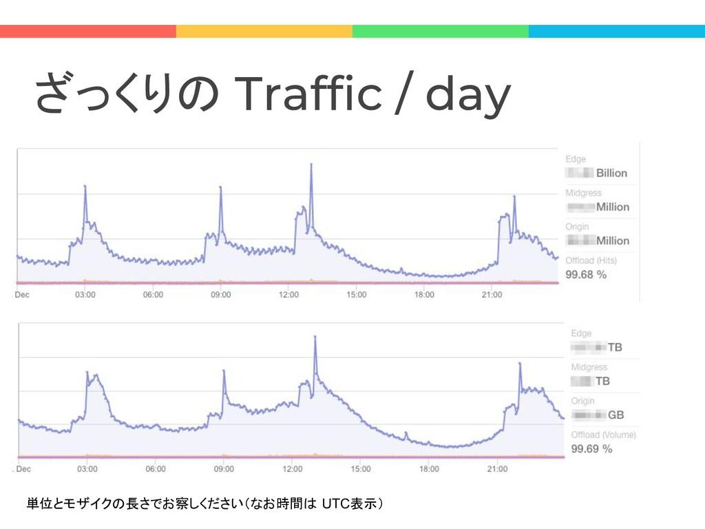ざっくりの Traffic / day 単位とモザイクの長さでお察しください(なお時間は UT...