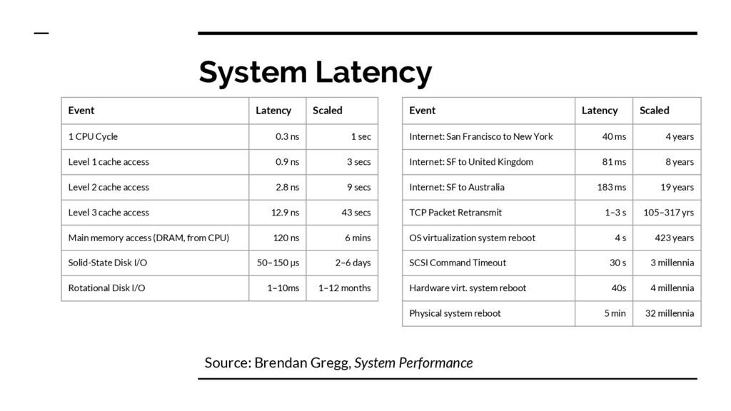 Event Latency Scaled 1 CPU Cycle 0.3 ns 1 sec L...