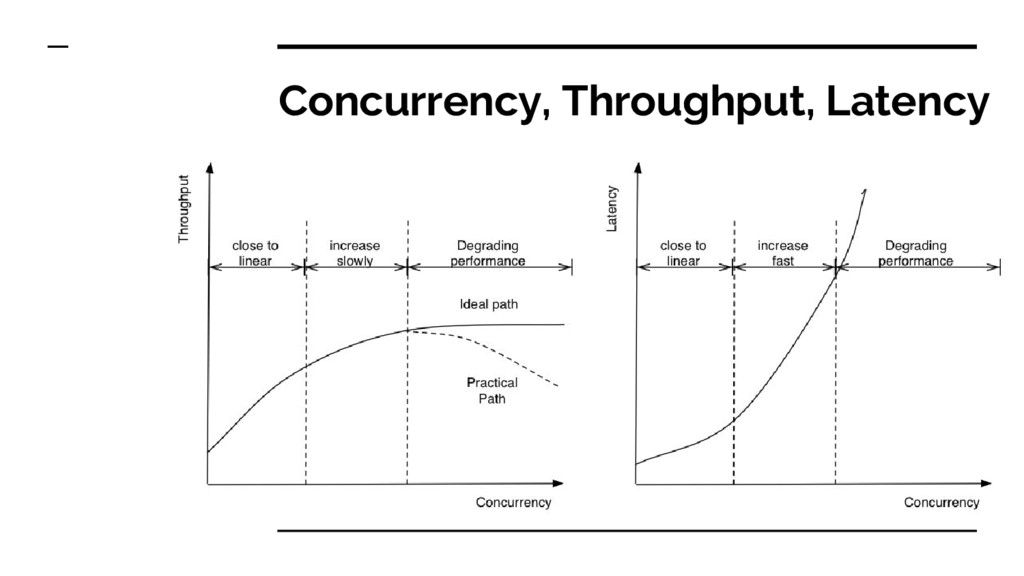Concurrency, Throughput, Latency