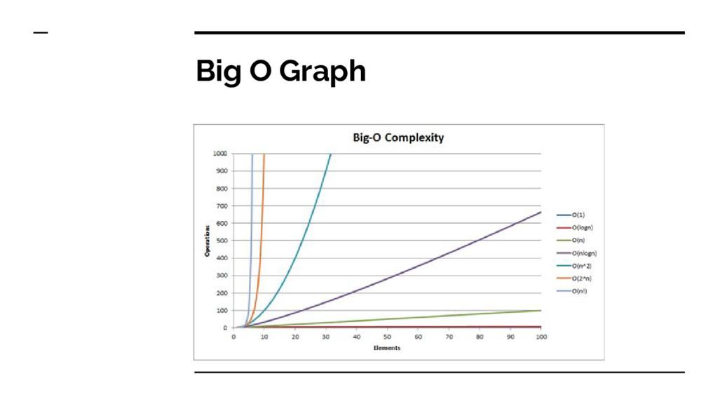 Big O Graph