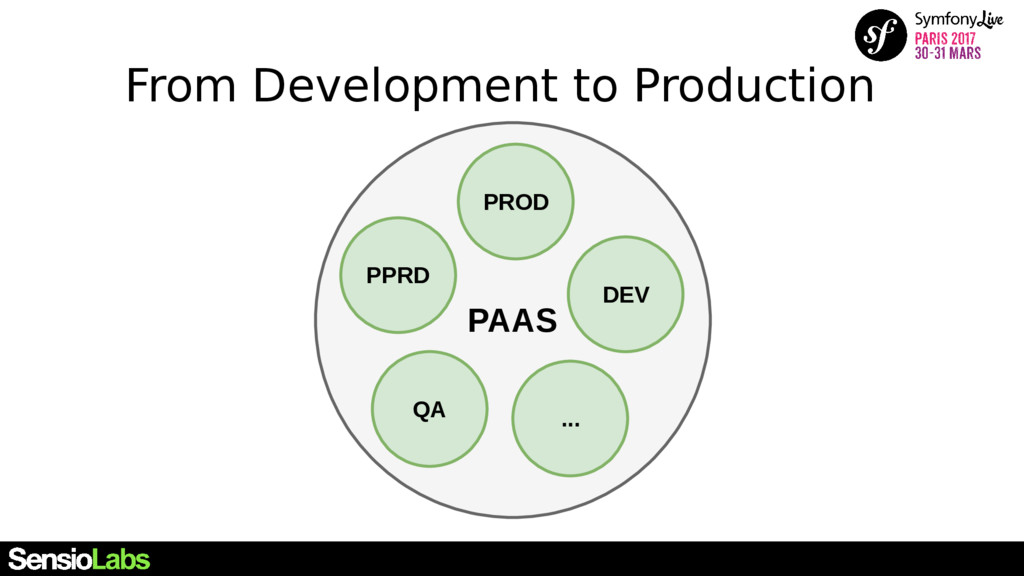From Development to Production PAAS DEV PROD QA...