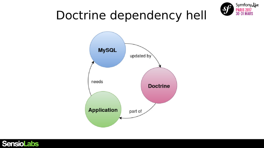 Doctrine dependency hell
