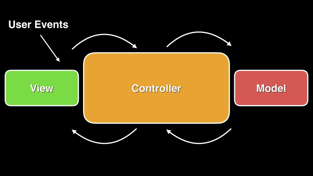 View Controller Model User Events